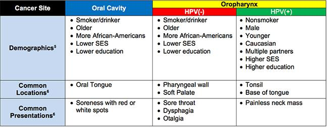 new hpv head and neck cancer staging