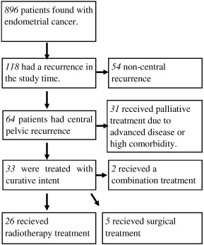 MULTIPLE COLONIC AND GASTRIC METASTASIS OF ENDOMETRIAL ADENOCARCINOMA - CASE REPORT