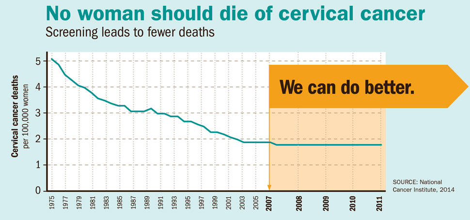 hpv cervical cancer reduction