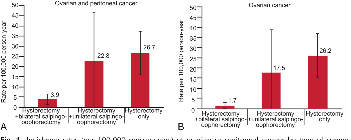 ovarian cancer years after hysterectomy