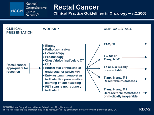 colorectal cancer nccn guidelines