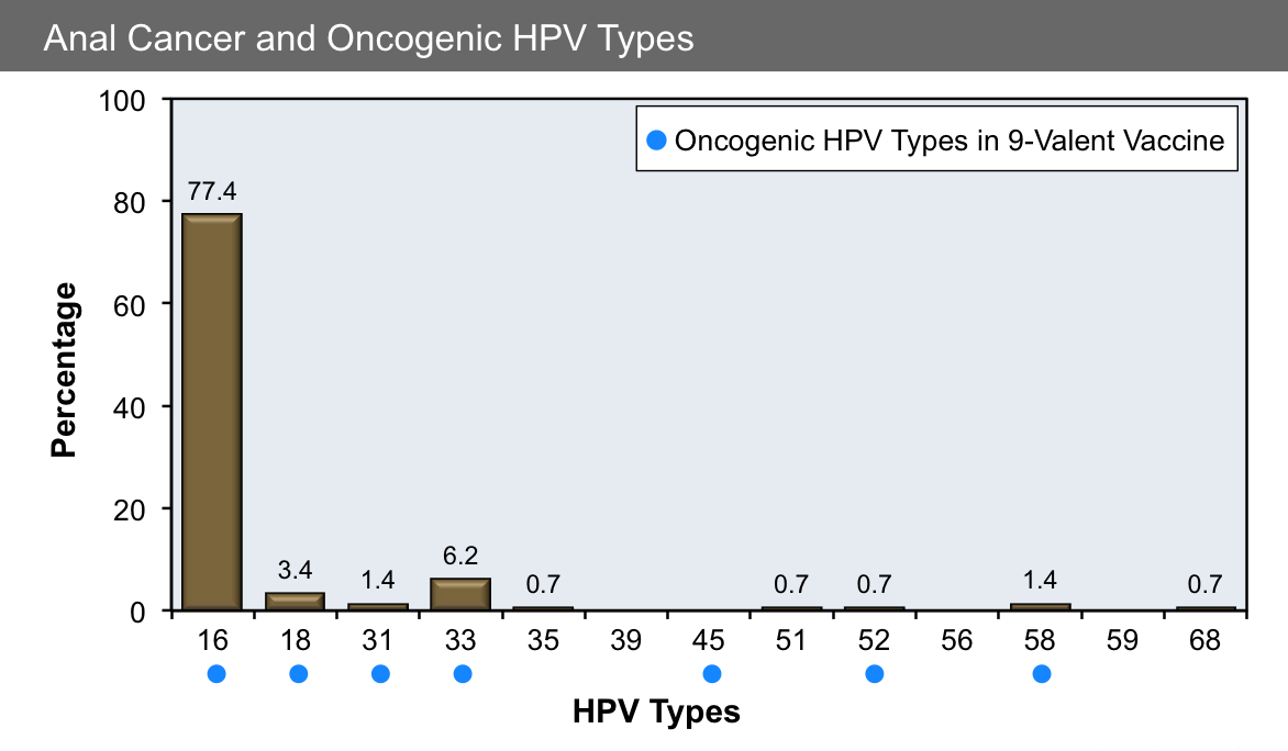 hpv treatment duration