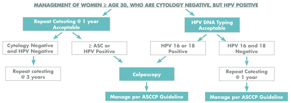 pap smear positive for hpv virus