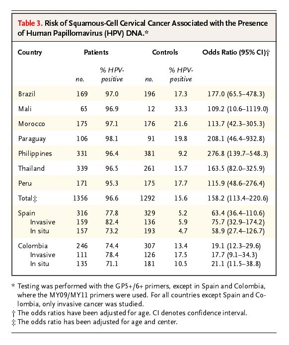 cervical cancer x hpv virus testing for males