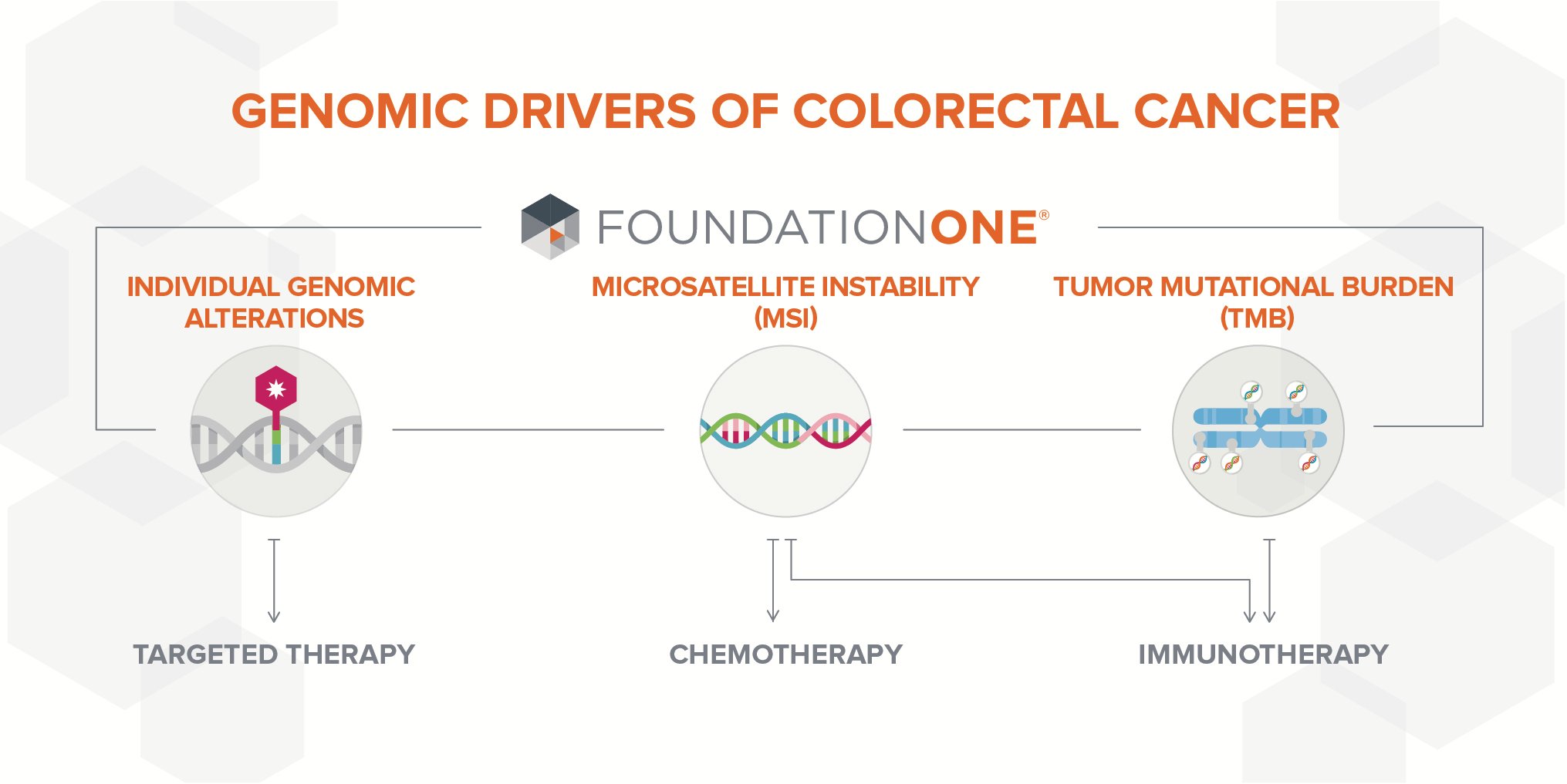 colorectal cancer targeted therapy