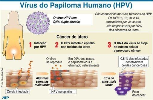 hpv ad alto rischio non 16 e 18 hpv throat cancer death rate