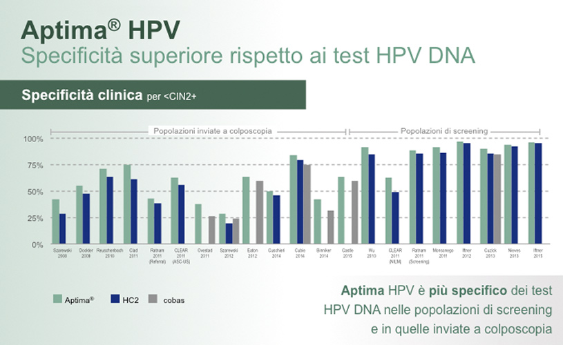 hpv test uomo napoli hpv throat cancer death rate