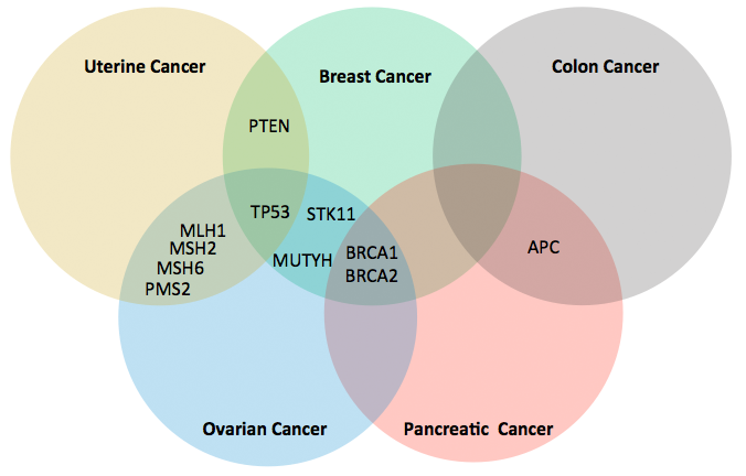 pancreatic cancer genetic testing papilloma without hpv