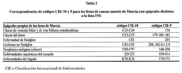 cancer faringe cie 10 schistosomiasis icd 10