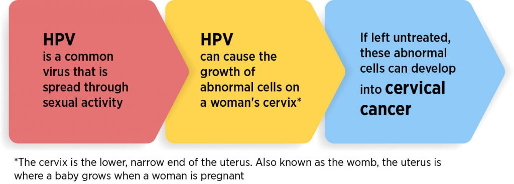cervical cancer transmission hpv vaccino maschi