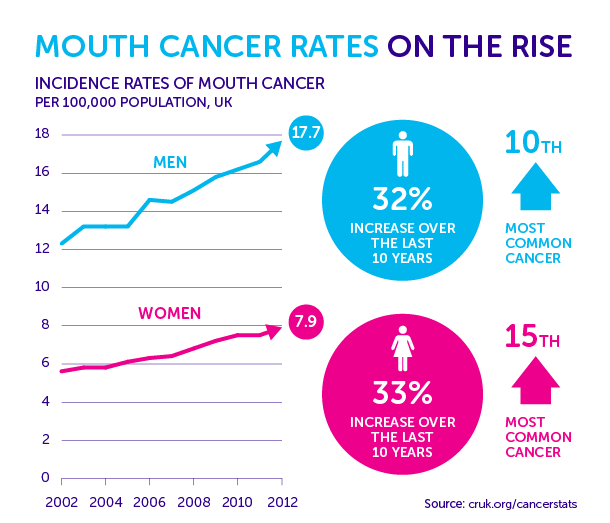 hpv throat cancer death rate