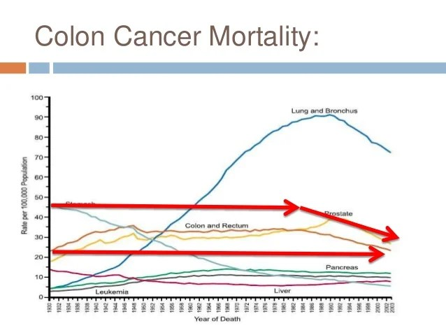 cancer colorectal and mortality