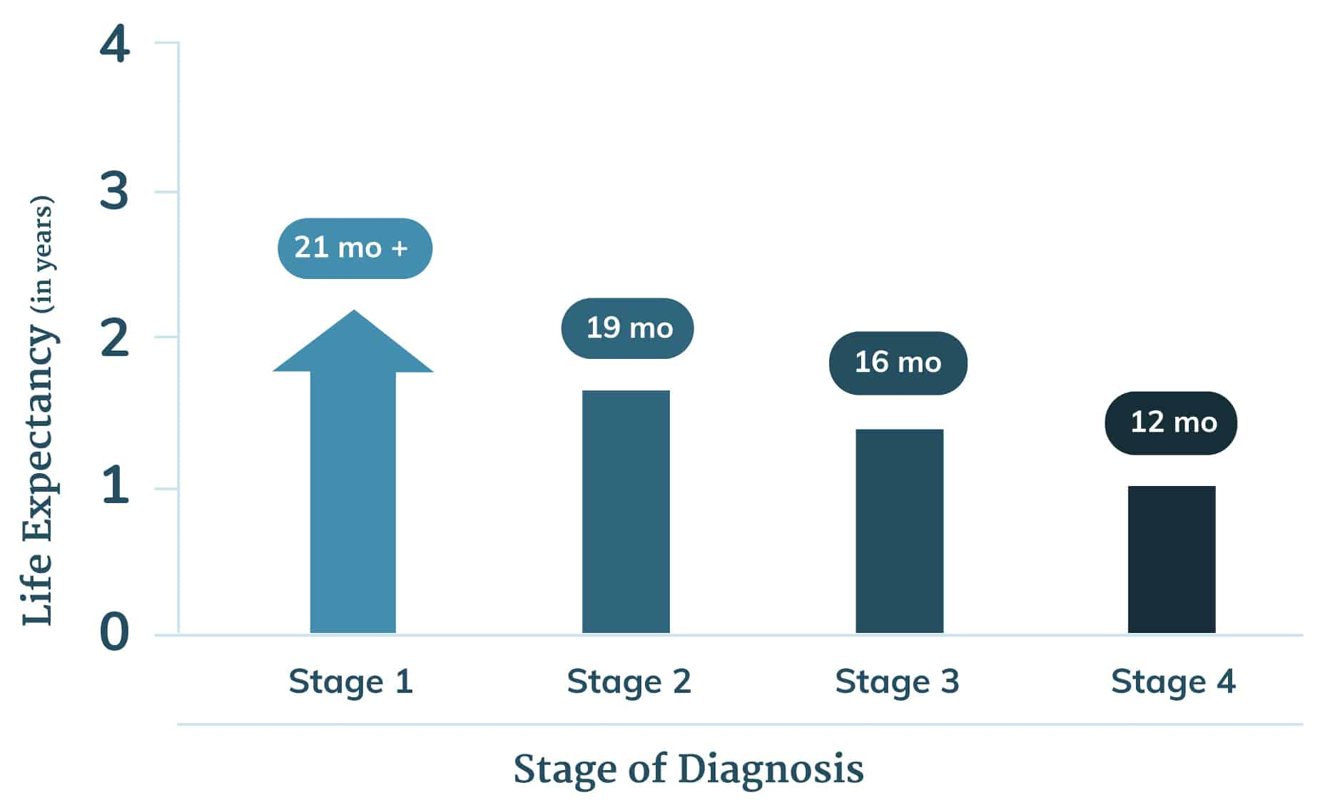 peritoneal cancer stage 3 survival rate