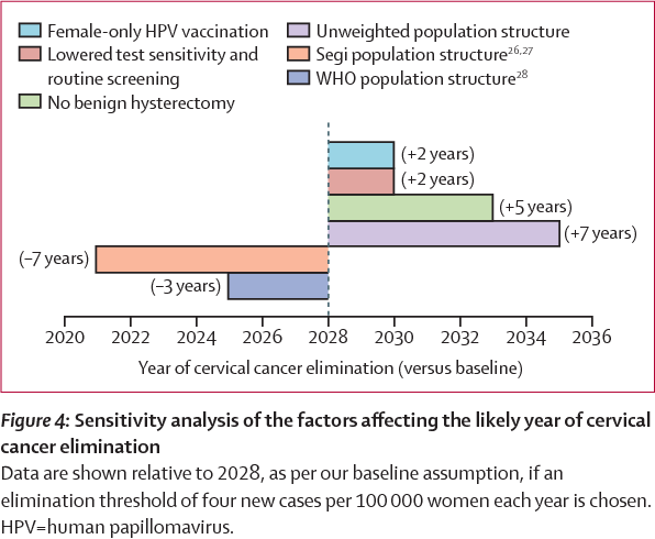 hpv to cervical cancer time frame human papillomavirus infection when pregnant