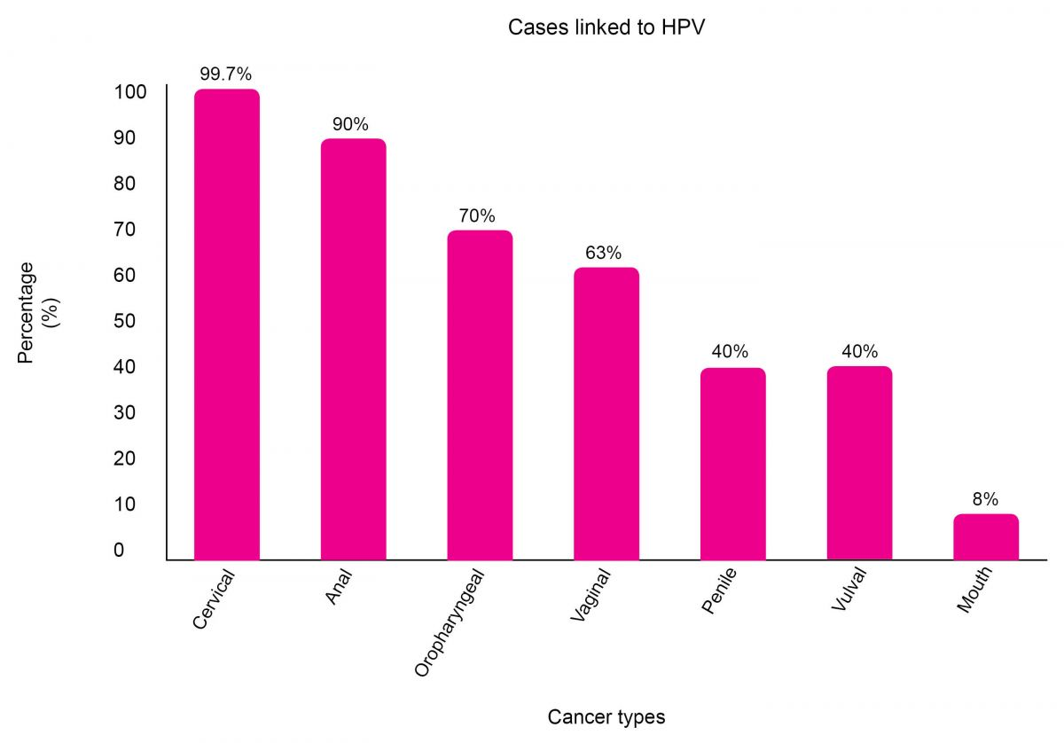 hpv cancer risk