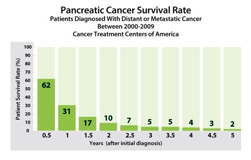 metastatic cancer death rate