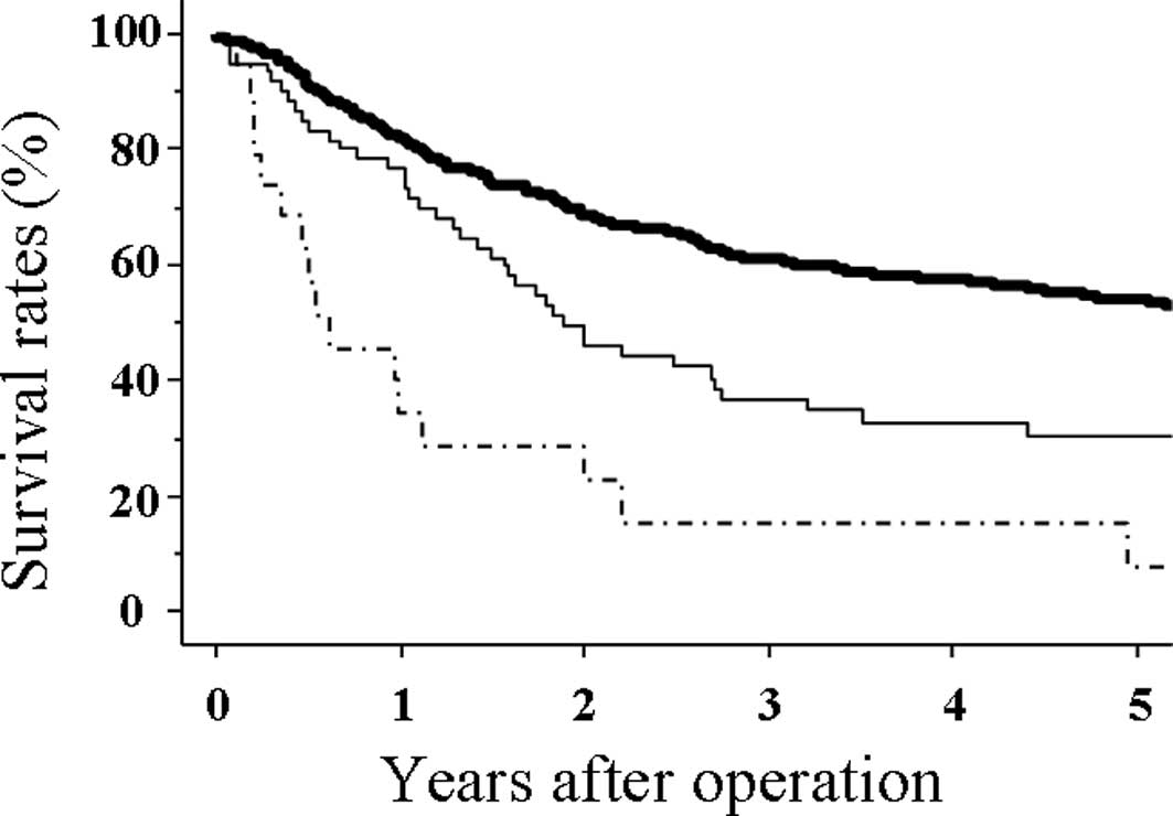 abdominal cancer survival rate