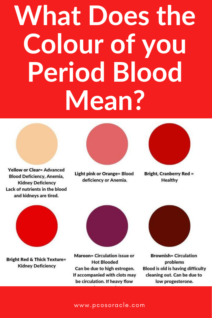anemia on period