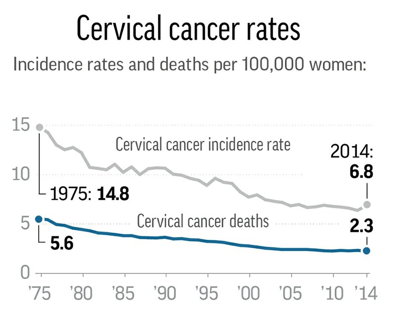 cervical cancer demographics