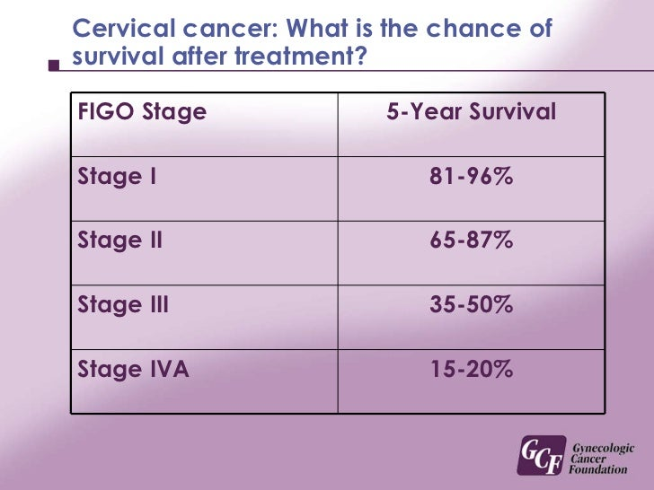 cervical cancer survival rate