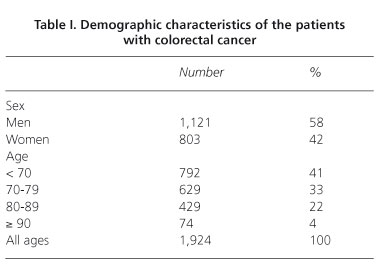 colorectal cancer 80 year old