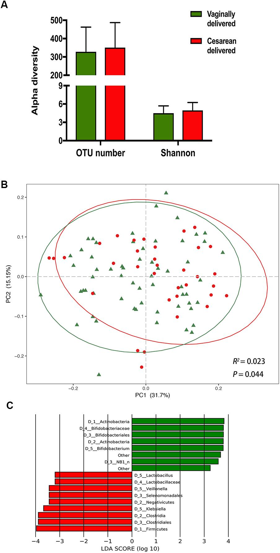 dysbiosis of maternal and neonatal microbiota associated with gestational diabetes mellitus