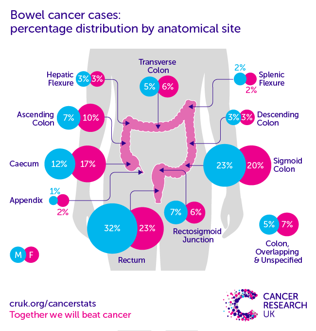 cancer colorectal incidence