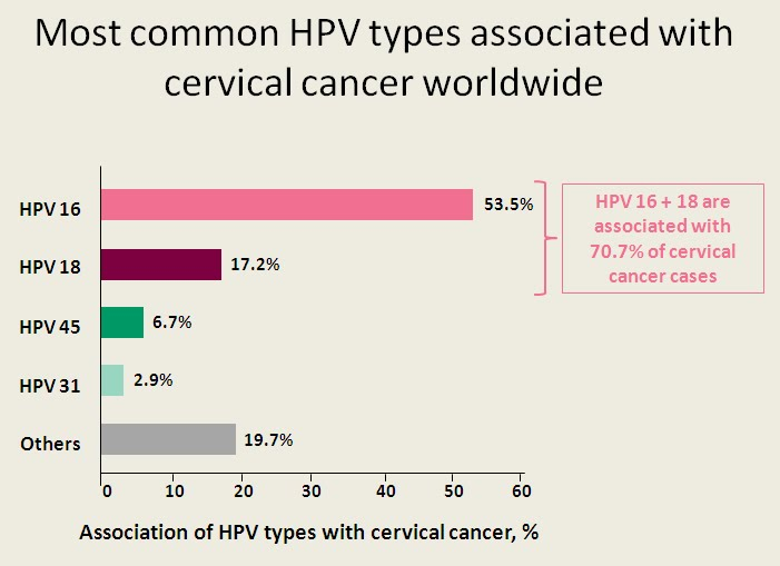 hpv cancer types