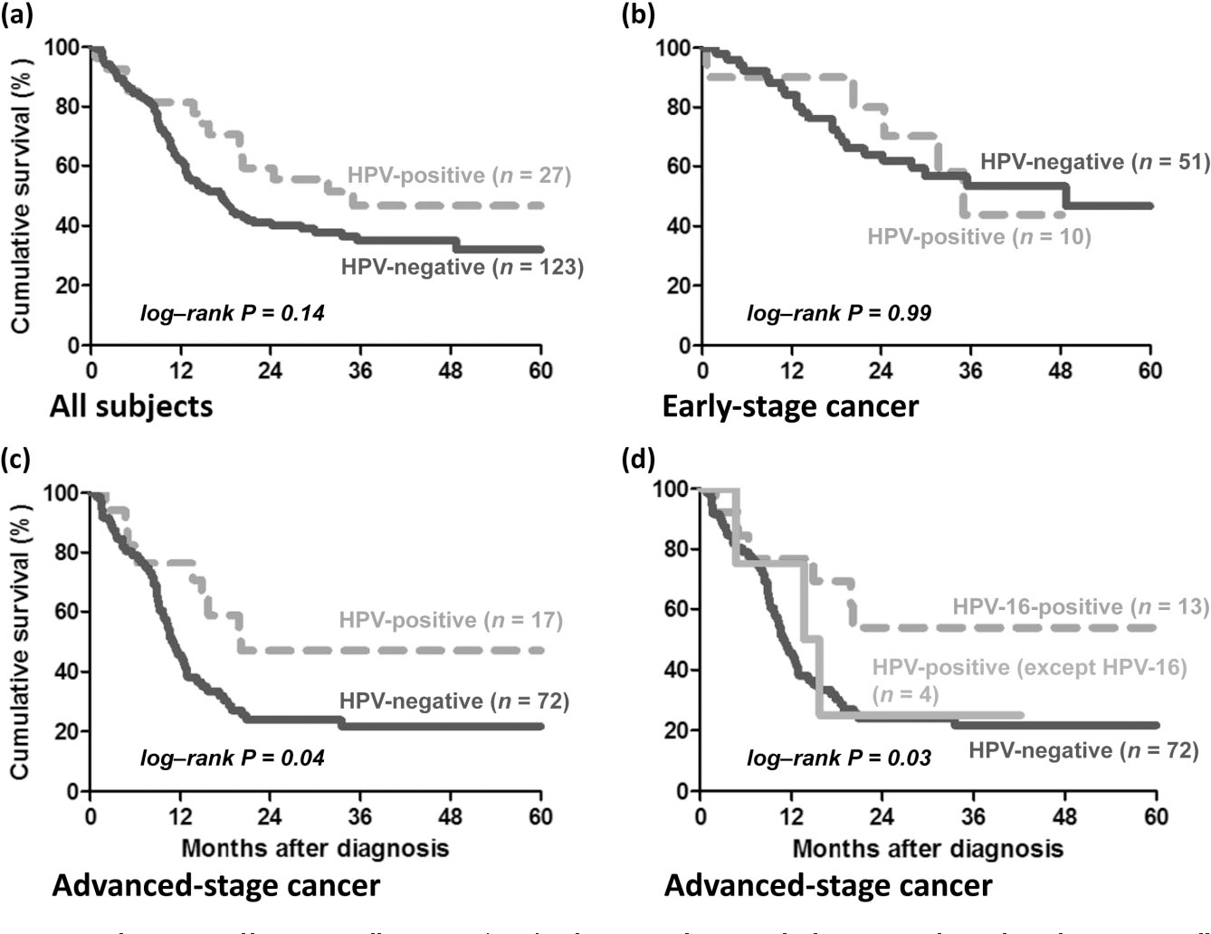 hpv esophageal cancer prognosis condyloma acuminata of cervix