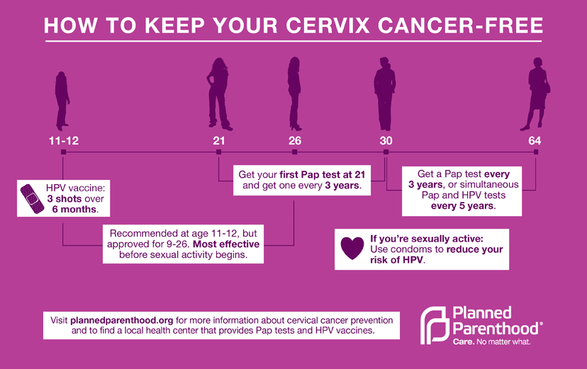 hpv and cancer signs