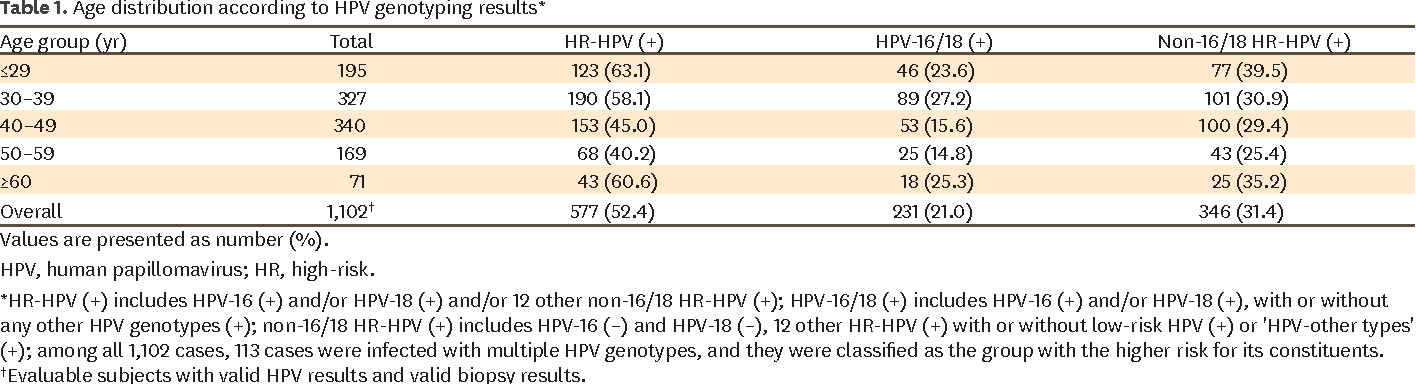 hpv treatment for warts