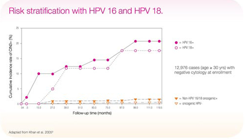 hpv high risk genotyping pcr surepath