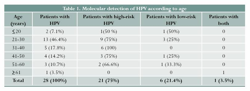 hpv high risk reflex of atypical (age 21)