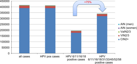 hpv related cancers in males esophageal squamous papilloma and hpv