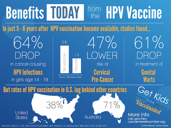 hpv vaccine cdc hpv virus that causes cervical cancer