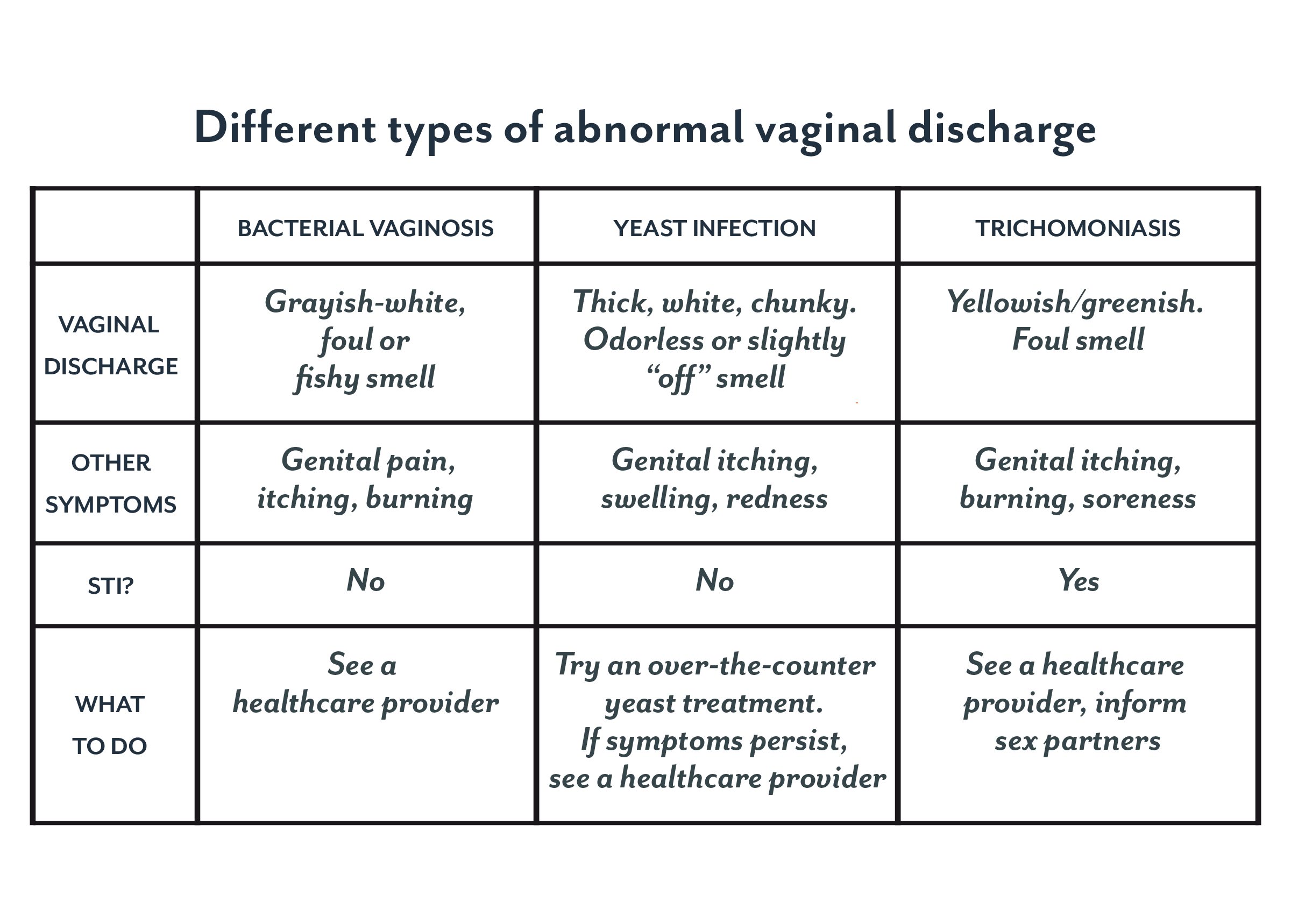 Yellow Vaginal Discharge Treatment, Types of Vaginal Discharge : Biblioteca Bunelor Practici