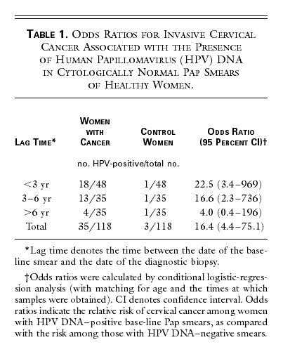 human papillomavirus dna positive hpv and p16