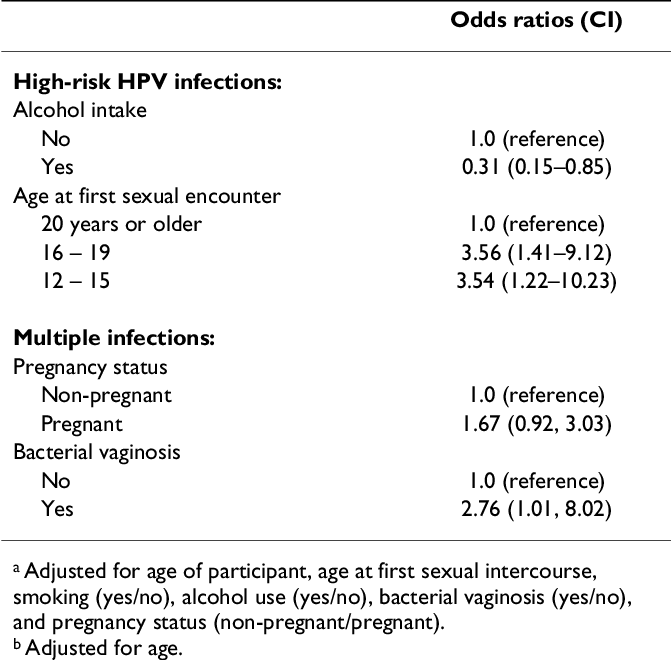 human papillomavirus infection when pregnant cand visezi viermi intestinali