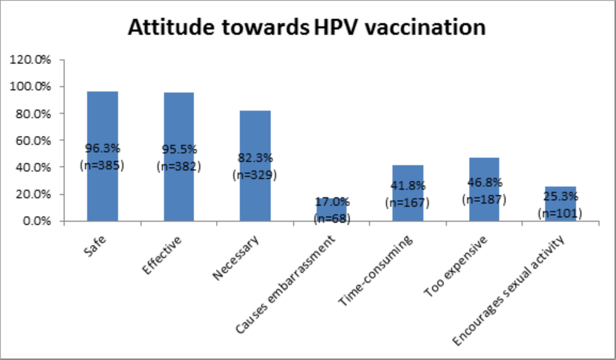 human papillomavirus research studies