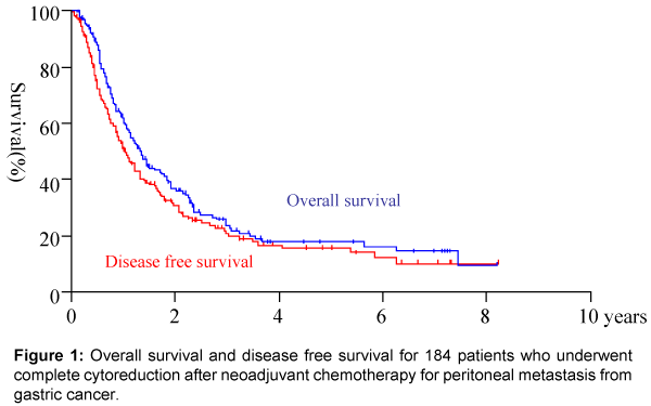peritoneal cancer cure rate
