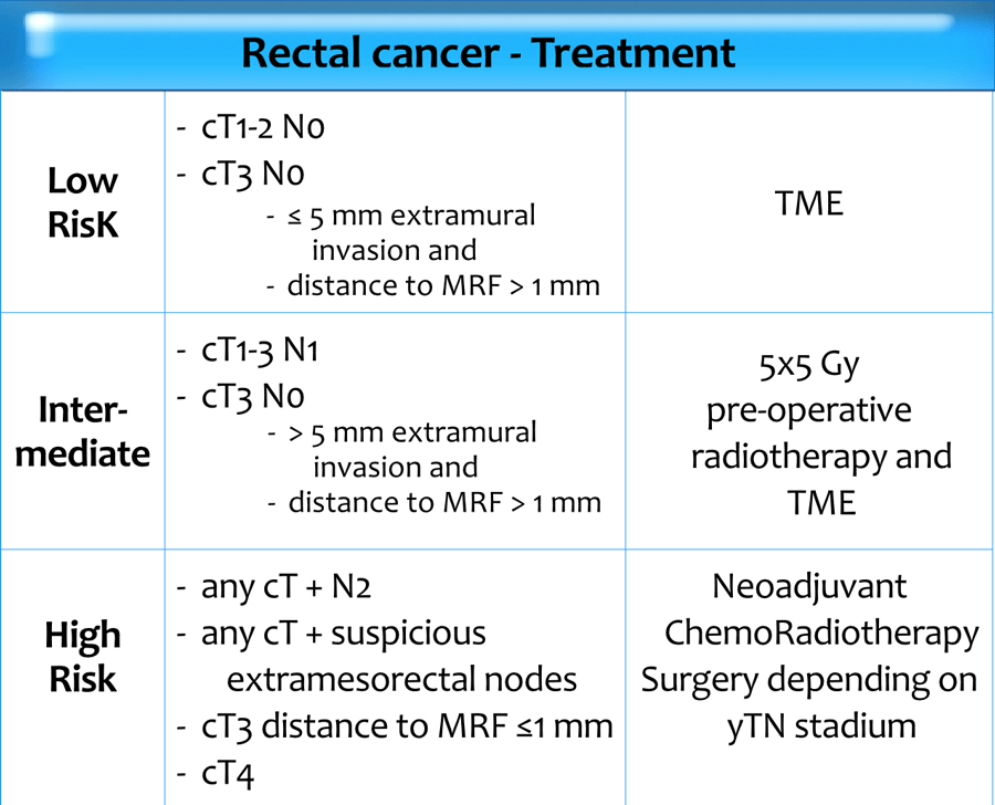 rectal cancer surgery options
