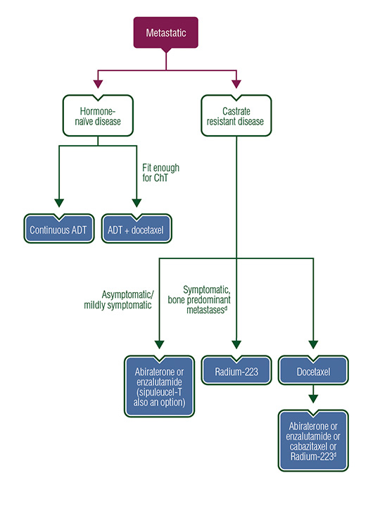 renal cancer esmo guidelines