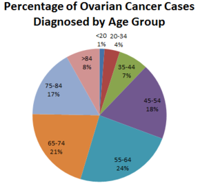 EXPRESSION OF BMI-1 PROTEIN IN CERVICAL, BREAST AND OVARIAN CANCER