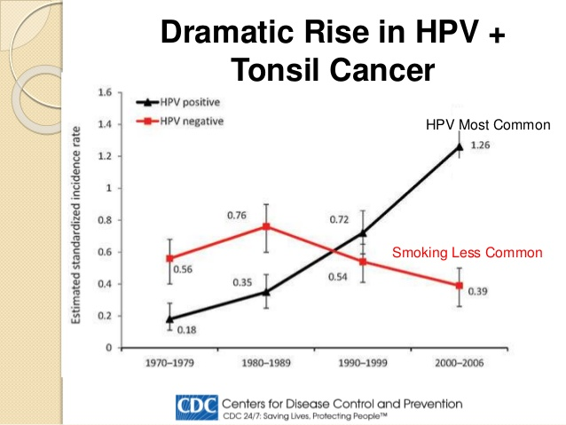 hpv and colorectal cancer