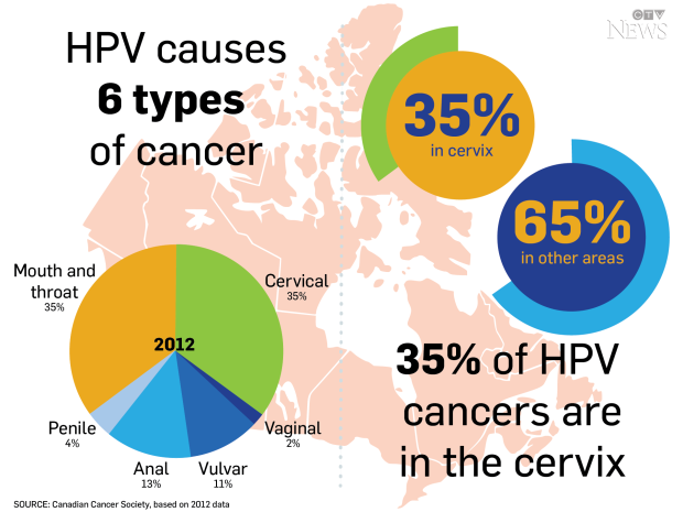 does hpv cause cancer