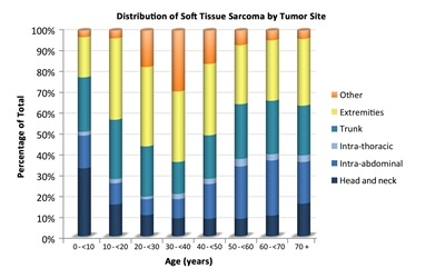 benign cancer cyst compartment between types of schistosomiasis